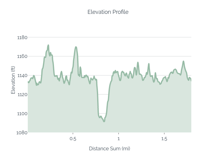 Elevation Profile | filled line chart made by Jbob016 | plotly