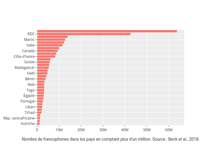 | bar chart made by Jbouron | plotly