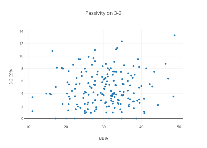 Passivity on 3-2 | scatter chart made by Jclarkin316 | plotly
