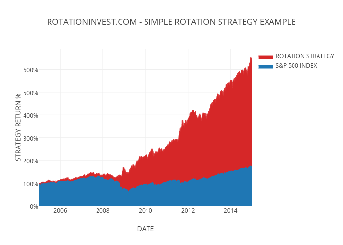ROTATIONINVEST.COM - SIMPLE ROTATION STRATEGY EXAMPLE | filled line chart made by Jctosu | plotly