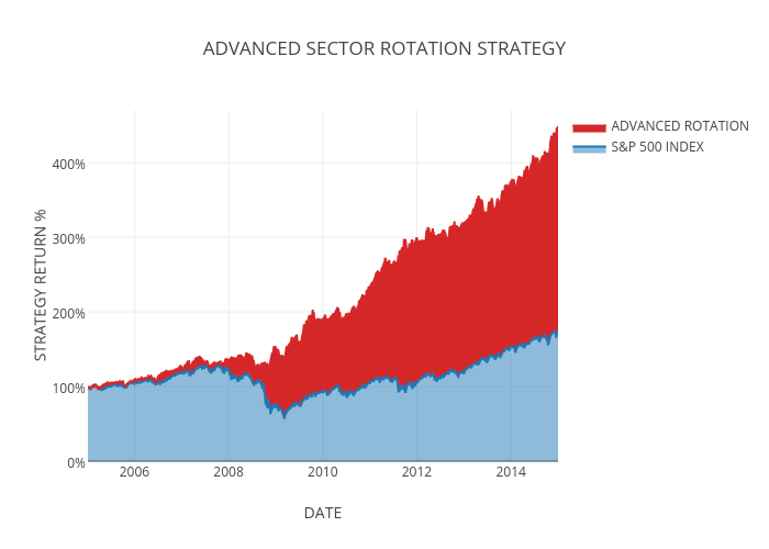 ADVANCED SECTOR ROTATION STRATEGY | filled line chart made by Jctosu | plotly