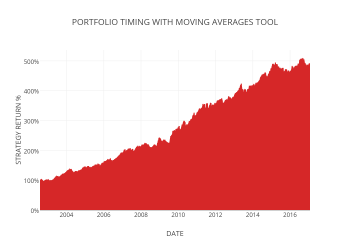 PORTFOLIO TIMING WITH MOVING AVERAGES TOOL | filled line chart made by Jctosu | plotly