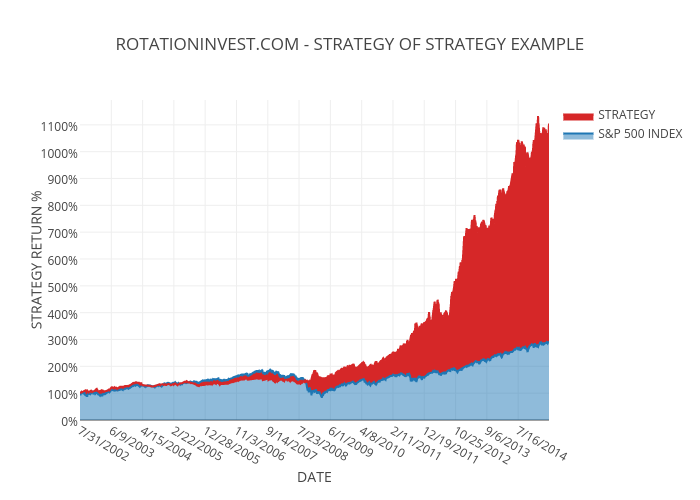 ROTATIONINVEST.COM - STRATEGY OF STRATEGY EXAMPLE | filled line chart made by Jctosu | plotly