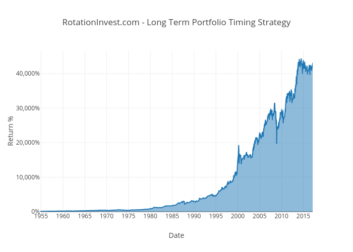 RotationInvest.com - Long Term Portfolio Timing Strategy | filled line chart made by Jctosu | plotly