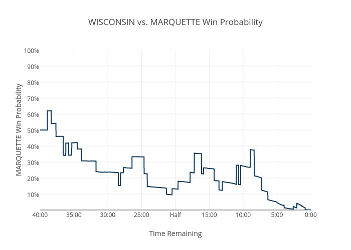 WISCONSIN vs. MARQUETTE Win Probability