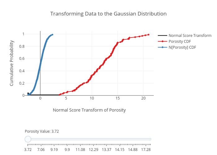 Transforming Data to the Gaussian Distribution | line chart made by Jdeutsch | plotly