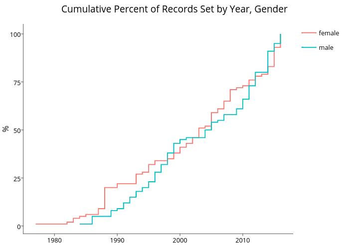 Cumulative Percent of Records Set by Year, Gender