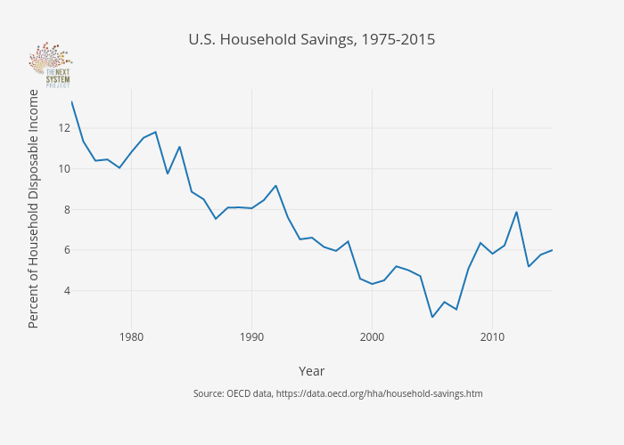 U.S. Household Savings, 1975-2015 | line chart made by Jduda | plotly