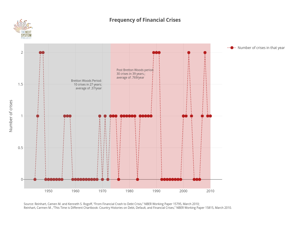 Frequency of Financial Crises | line chart made by Jduda | plotly