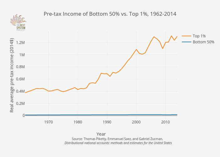 Pre-tax Income of Bottom 50% vs. Top 1%, 1962-2014 | line chart made by Jduda | plotly