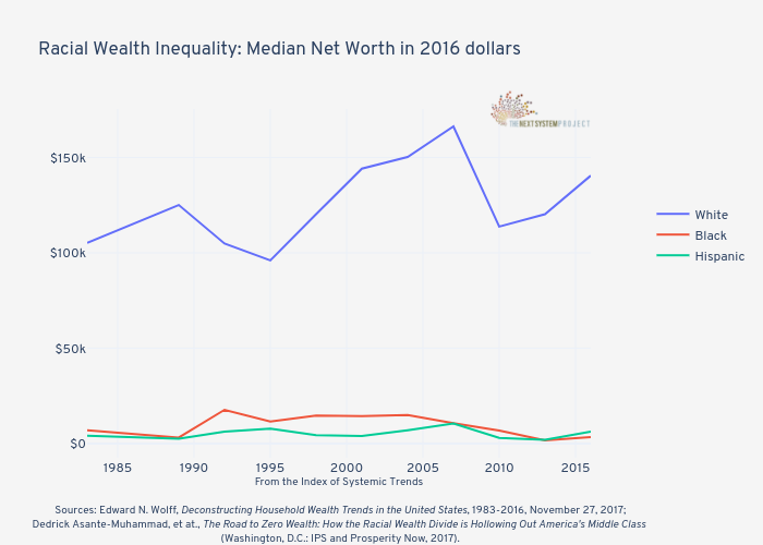 Racial Wealth Inequality: Median Net Worth in 2016 dollars | line chart made by Jduda | plotly