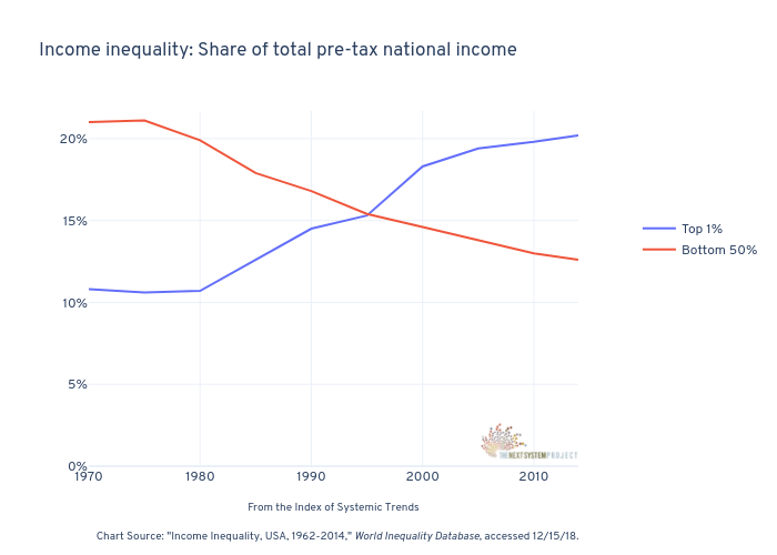 Income inequality: Share of total pre-tax national income   line chart made by Jduda   plotly