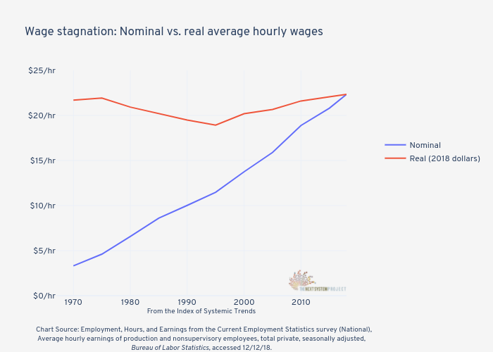 Wage stagnation: Nominal vs. real average hourly wages | line chart made by Jduda | plotly