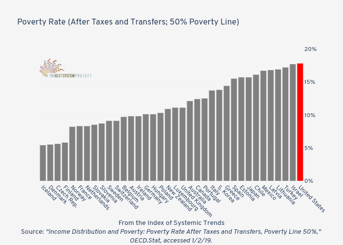 Poverty Rate (After Taxes and Transfers; 50% Poverty Line)   | bar chart made by Jduda | plotly