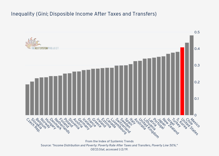 Inequality (Gini; Disposible Income After Taxes and Transfers)   | bar chart made by Jduda | plotly