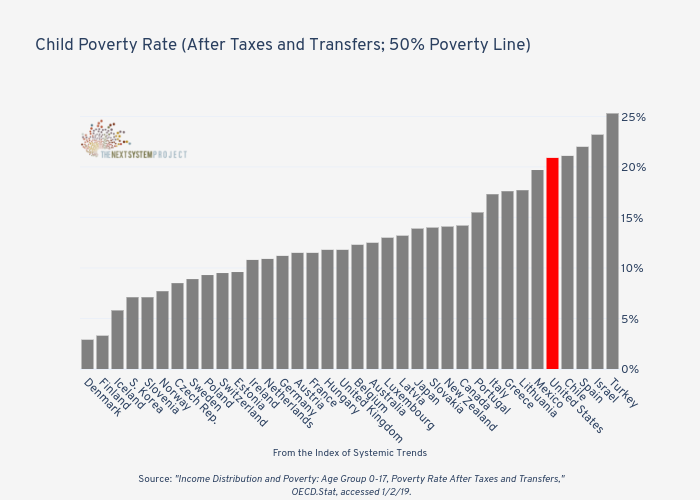 Child Poverty Rate (After Taxes and Transfers; 50% Poverty Line)   | bar chart made by Jduda | plotly