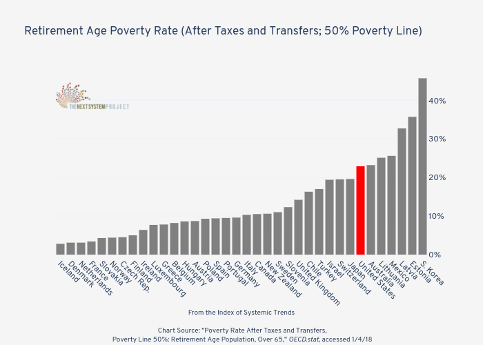 Retirement Age Poverty Rate (After Taxes and Transfers; 50% Poverty Line)   | bar chart made by Jduda | plotly