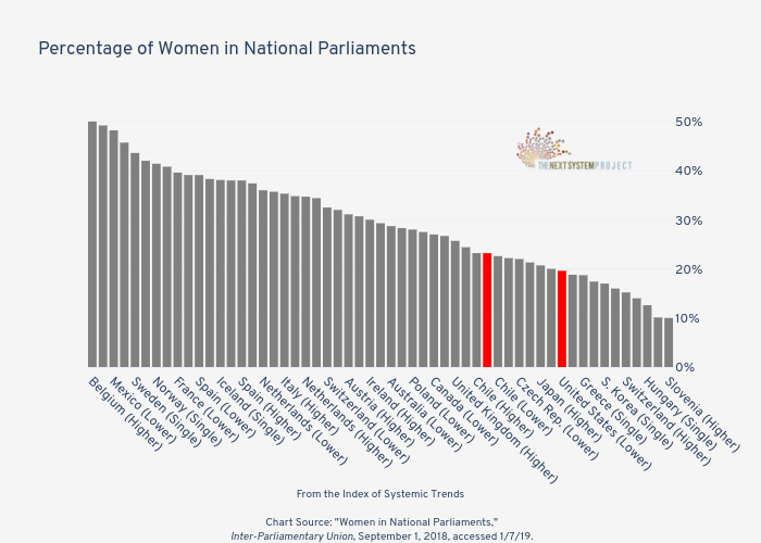 Percentage of Women in National Parliaments   | bar chart made by Jduda | plotly