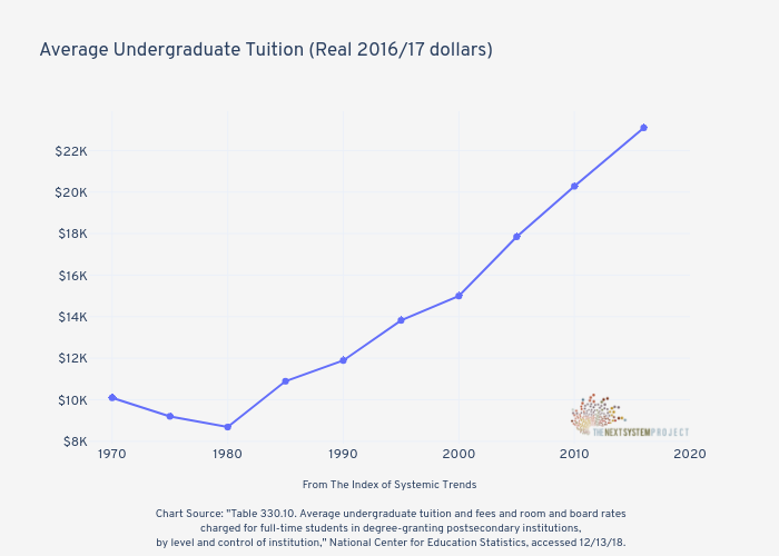 Average Undergraduate Tuition (Real 2016/17 dollars) |  made by Jduda | plotly