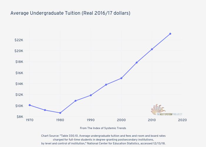 Average Undergraduate Tuition (Real 2016/17 dollars) |  made by Jduda | plotly