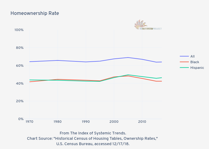 Homeownership Rate   | line chart made by Jduda | plotly
