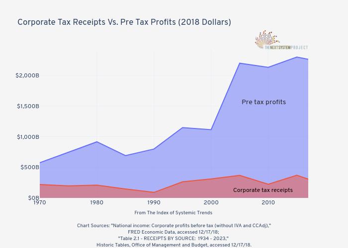 Corporate Tax Receipts Vs. Pre Tax Profits (2018 Dollars) | filled line chart made by Jduda | plotly