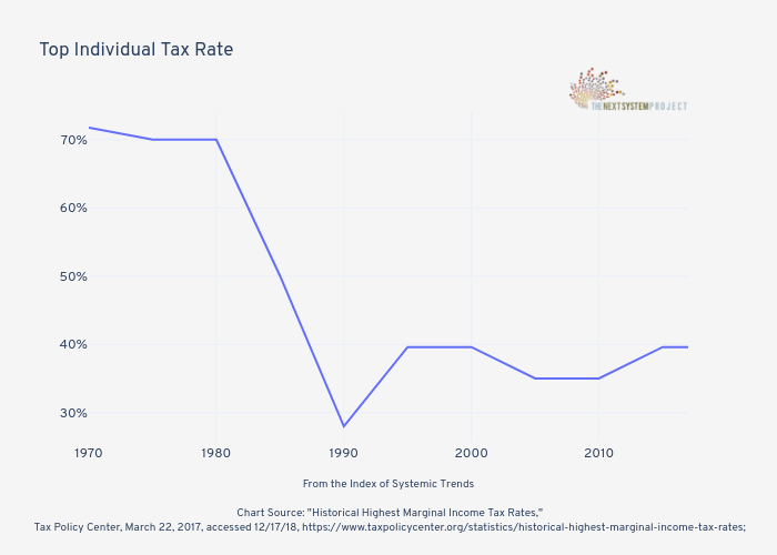 Top Individual Tax Rate | line chart made by Jduda | plotly