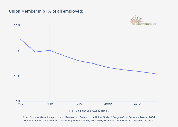 Union Membership (% of all employed)     line chart made by Jduda   plotly