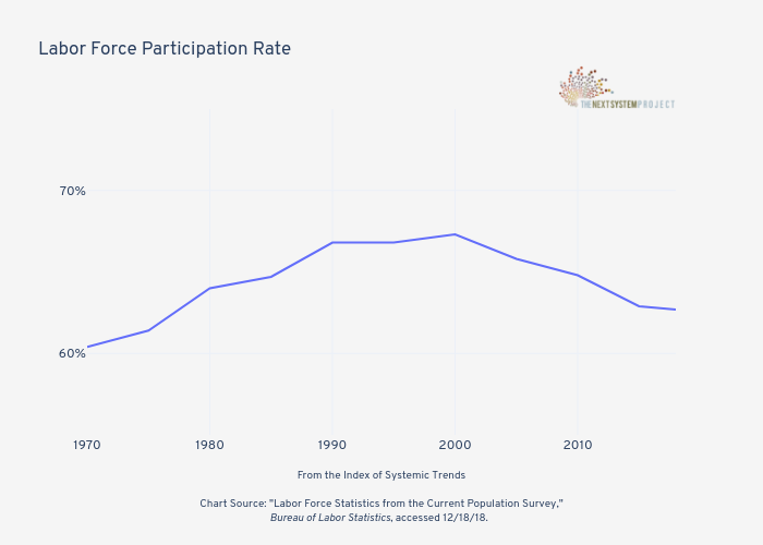 Labor Force Participation Rate   | line chart made by Jduda | plotly
