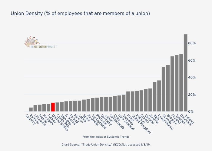 Union Density (% of employees that are members of a union)    | bar chart made by Jduda | plotly