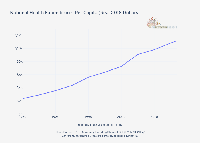 National Health Expenditures Per Capita (Real 2018 Dollars)   | line chart made by Jduda | plotly