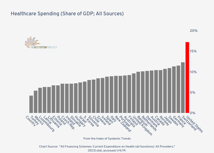 Healthcare Spending (Share of GDP; All Sources)   | bar chart made by Jduda | plotly