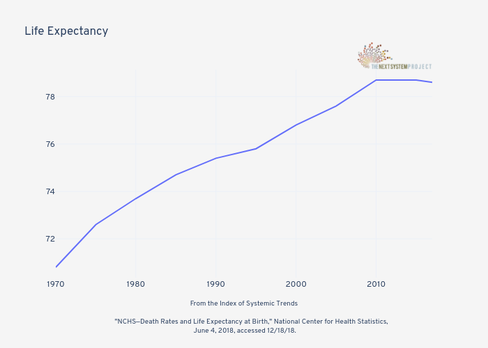 Life Expectancy | line chart made by Jduda | plotly