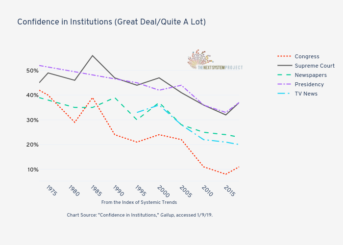 Confidence in Institutions (Great Deal/Quite A Lot)   | line chart made by Jduda | plotly