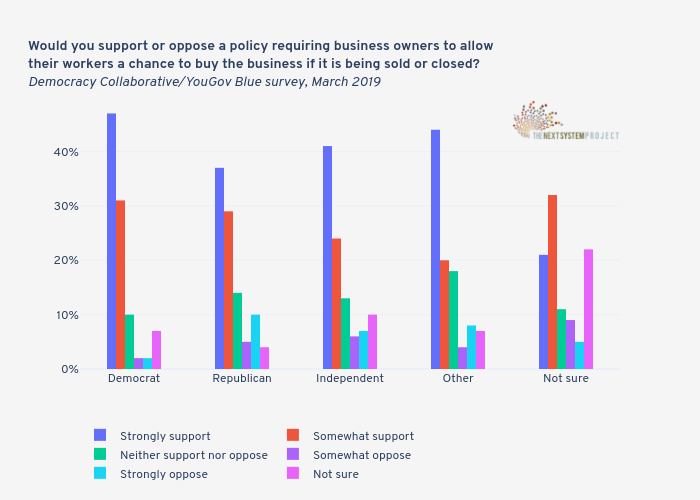 Would you support or oppose a policy requiring business owners to allow their workers a chance to buy the business if it is being sold or closed?Democracy Collaborative/YouGov Blue survey, March 2019 | bar chart made by Jduda | plotly
