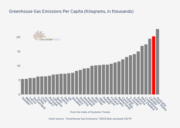 Greenhouse Gas Emissions Per Capita (Kilograms, in thousands)   | bar chart made by Jduda | plotly