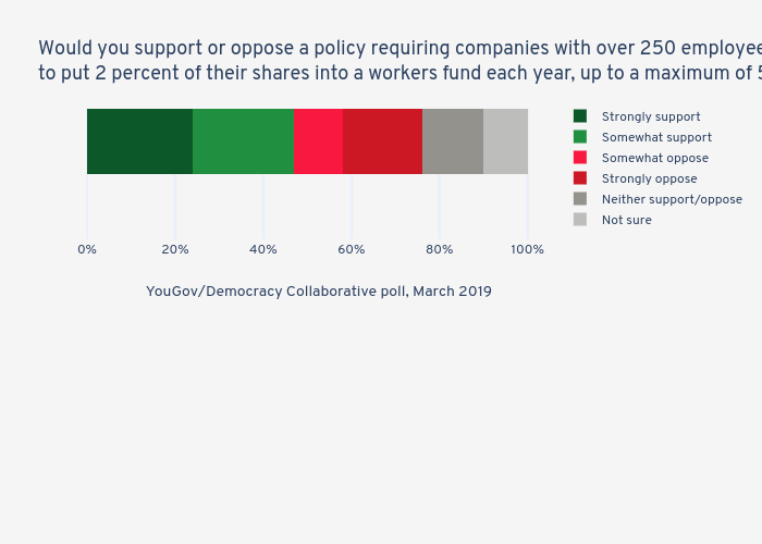 Would you support or oppose a policy requiring companies with over 250 employees to put 2 percent of their shares into a workers fund each year, up to a maximum of 50 percent? | stacked bar chart made by Jduda | plotly