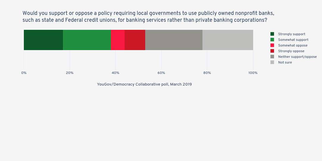 Would you support or oppose a policy requiring local governments to use publicly owned nonprofit banks, such as state and Federal credit unions, for banking services rather than private banking corporations?   stacked bar chart made by Jduda   plotly
