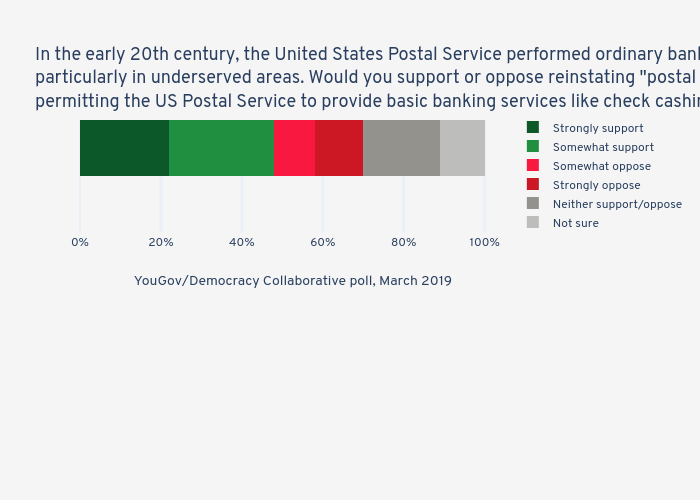"""In the early 20th century, the United States Postal Service performed ordinary banking services, particularly in underserved areas. Would you support or oppose reinstating """"postal banking,"""" permitting the US Postal Service to provide basic banking services like check cashing and loans? 