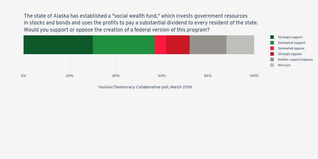 """The state of Alaska has established a """"social wealth fund,"""" which invests government resourcesin stocks and bonds and uses the profits to pay a substantial dividend to every resident of the state.Would you support or oppose the creation of a federal version of this program? 