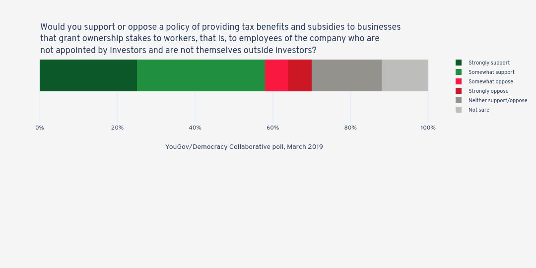 Would you support or oppose a policy of providing tax benefits and subsidies to businesses that grant ownership stakes to workers, that is, to employees of the company who are not appointed by investors and are not themselves outside investors? | stacked bar chart made by Jduda | plotly