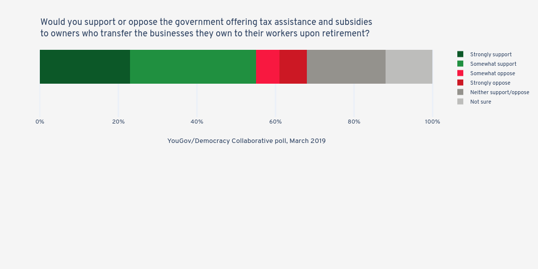 Would you support or oppose the government offering tax assistance and subsidies to owners who transfer the businesses they own to their workers upon retirement? | stacked bar chart made by Jduda | plotly