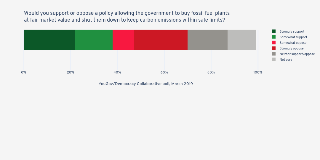 Would you support or oppose a policy allowing the government to buy fossil fuel plants at fair market value and shut them down to keep carbon emissions within safe limits? | stacked bar chart made by Jduda | plotly