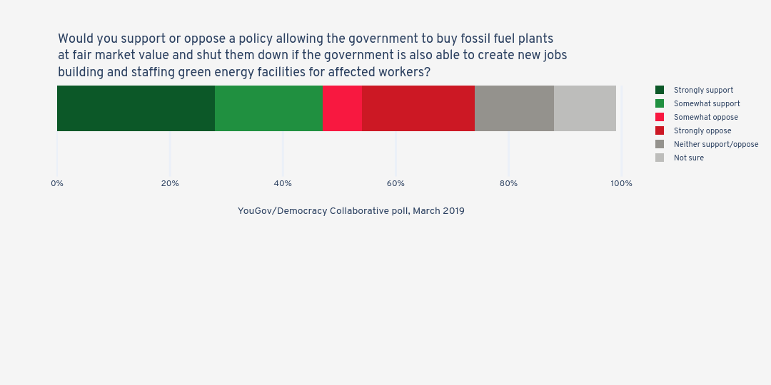 Would you support or oppose a policy allowing the government to buy fossil fuel plants at fair market value and shut them down if the government is also able to create new jobs building and staffing green energy facilities for affected workers? | stacked bar chart made by Jduda | plotly