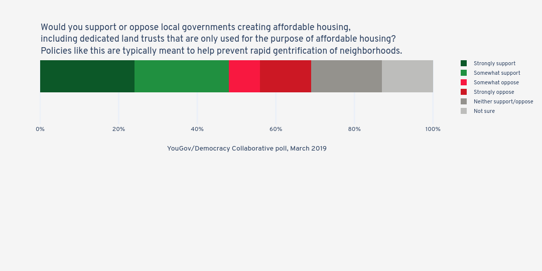 Would you support or oppose local governments creating affordable housing, including dedicated land trusts that are only used for the purpose of affordable housing? Policies like this are typically meant to help prevent rapid gentrification of neighborhoods. | stacked bar chart made by Jduda | plotly