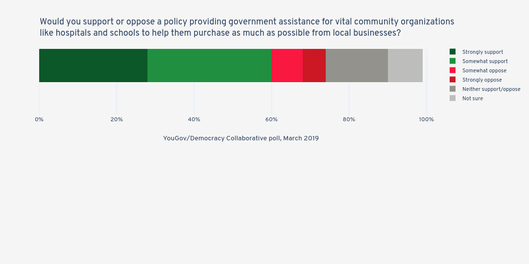 Would you support or oppose a policy providing government assistance for vital community organizations like hospitals and schools to help them purchase as much as possible from local businesses? | stacked bar chart made by Jduda | plotly