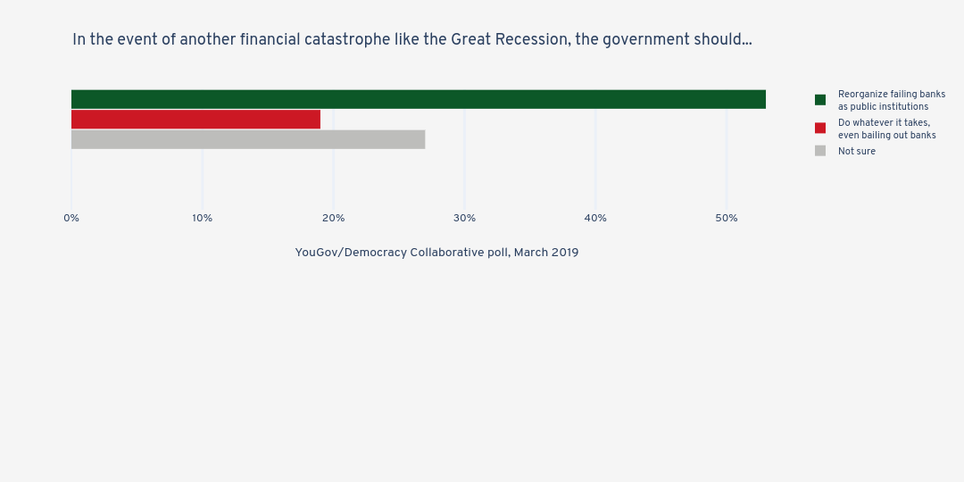 In the event of another financial catastrophe like the Great Recession, the government should... | grouped bar chart made by Jduda | plotly