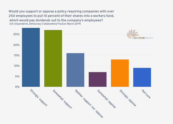 Would you support or oppose a policy requiring companies with over250 employees to put 10 percent of their shares into a workers fund, which would pay dividends out to the company's employees? (US respondents, Democracy Collaborative/YouGov March 2019) | bar chart made by Jduda | plotly