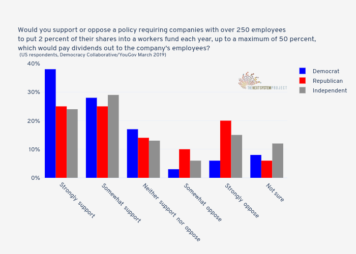 Would you support or oppose a policy requiring companies with over 250 employeesto put 2 percent of their shares into a workers fund each year, up to a maximum of 50 percent, which would pay dividends out to the company's employees? (US respondents, Democracy Collaborative/YouGov March 2019) | grouped bar chart made by Jduda | plotly