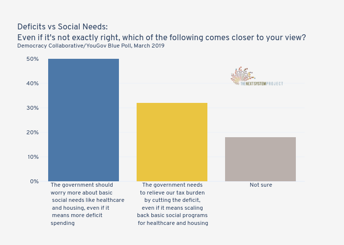Deficits vs Social Needs:Even if it's not exactly right, which of the following comes closer to your view?Democracy Collaborative/YouGov Blue Poll, March 2019  | bar chart made by Jduda | plotly